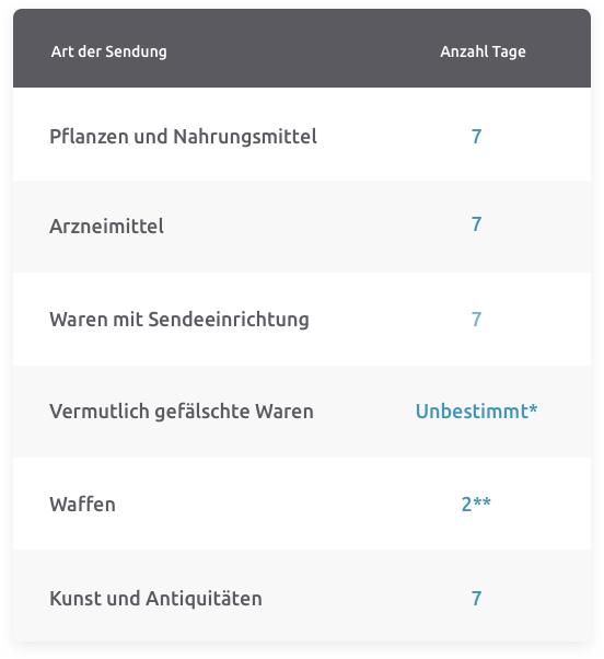 Tabelle Erhalten internationale Sendungen – Zusätzliche Bearbeitungszeit für bestimmte Produkte